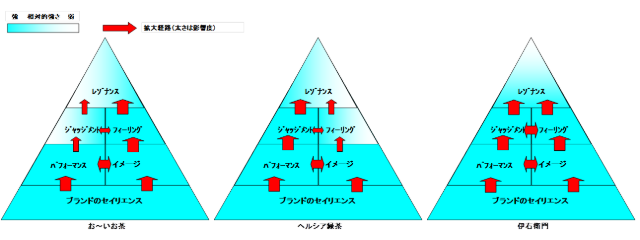顧客ベースのブランド・エクイティ(CBBE)ピラミッド