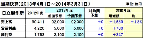 20131108hitachi_y