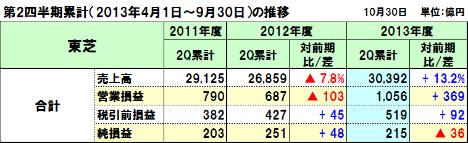 20131108toshiba_2q