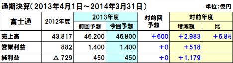 20140203fujitsu_y