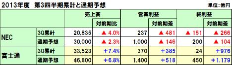 20140203nec_fujitsu_y_2