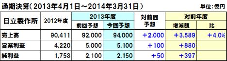 20140204hitachi_y