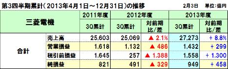 20140204mitubishi_3q