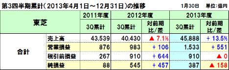 20140204toshiba_3q