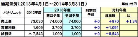 20140211panasonic_y