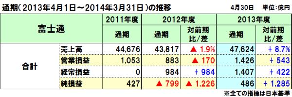 20140501fujitsu_4q