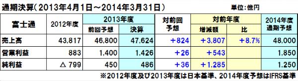 20140801fujitsu_y