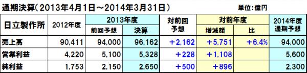 20140801hitachi_y