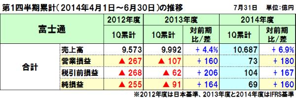 20140802fujitsu_1q