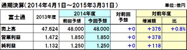 20140802fujitsu_y