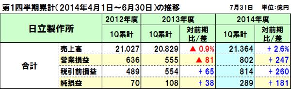 20140802hitachi_1q