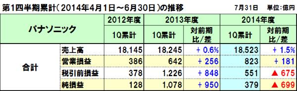 20140802panasonic_1q