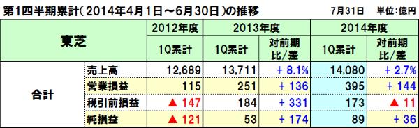 20140802toshiba_1q
