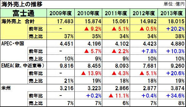 20140808fujitsu_grobal