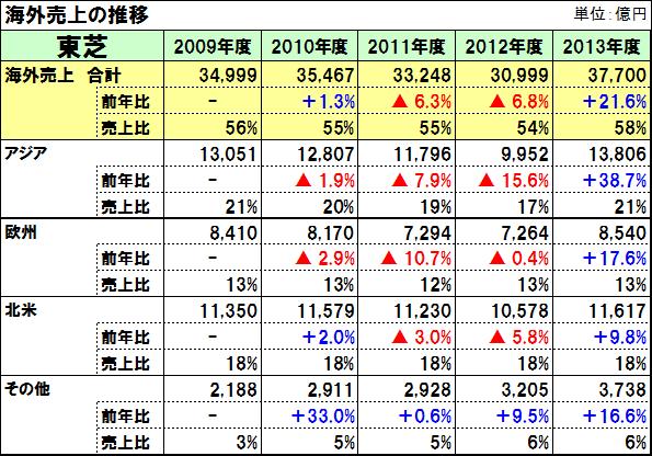 20140808toshiba_grobal