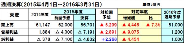20160517toshiba_y