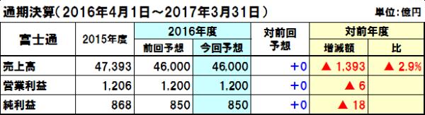20160730fujitsu_y