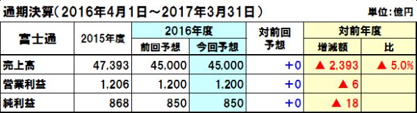 20170306fujitsu_y