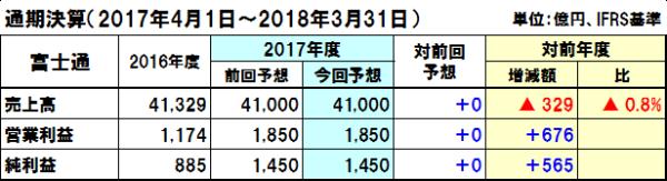 20171104fujitsu_y