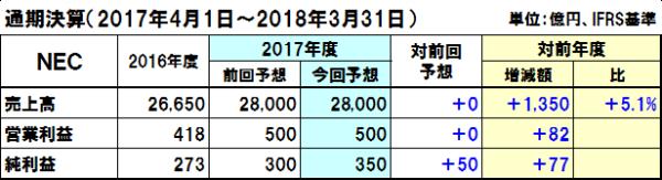 20171106nec_y
