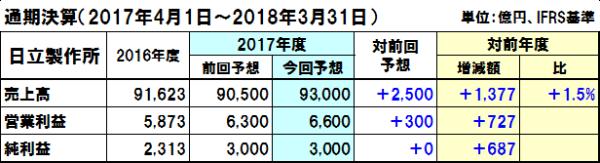 20171115hitachi_y