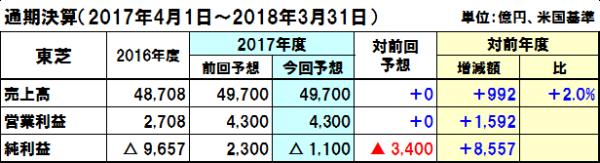 20171115toshiba_y