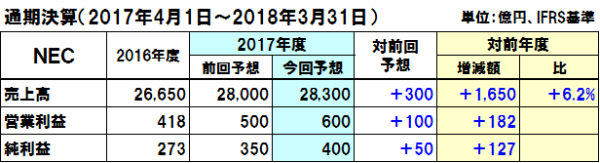 20180130nec_y