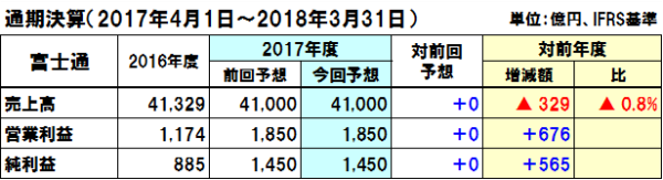 20180203fujitsu_y