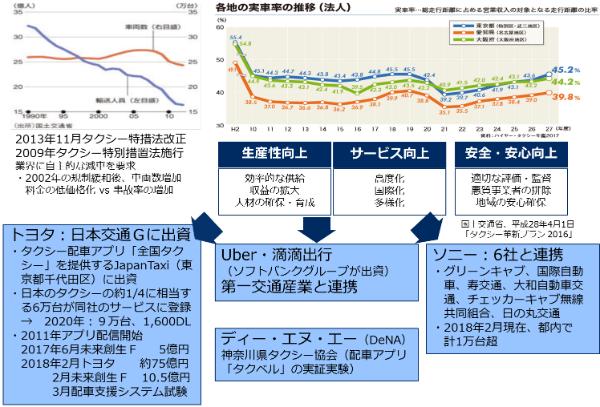 デジタルトランスフォーメーションの動向-配車システムをめぐるタクシー業界-