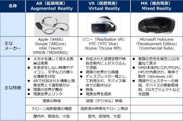 ARやVRが本格的に拡大する兆し、MRやXRを含めた主な違いと今後拡大していく可能性を整理