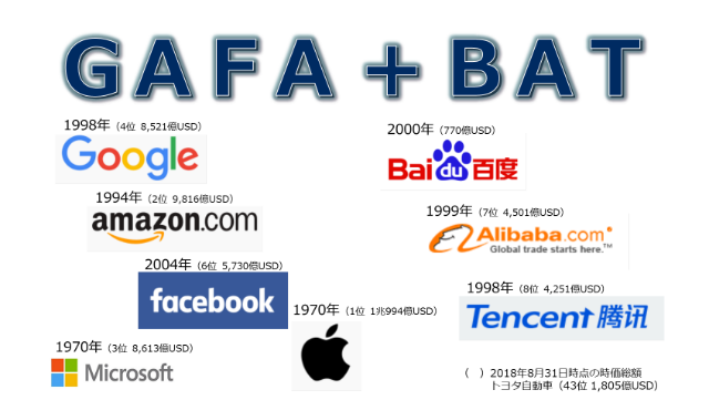 GAFAに共有する「覇権の8遺伝子」と次に現れる企業、企業の取組みの方向性