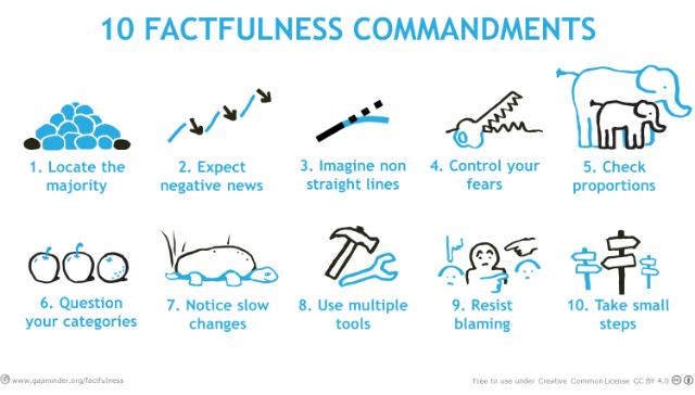FACTFULNESS-COMMANDMENTS