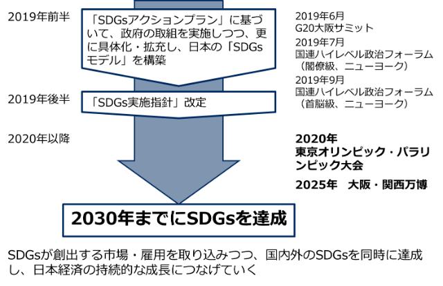 SDGs-Approach2