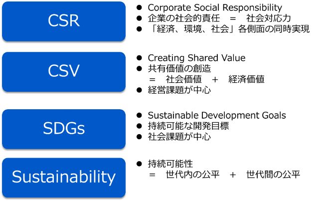 CSR_CSV_SDGs