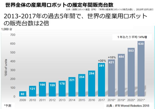 世界の産業用ロボットの販売台数