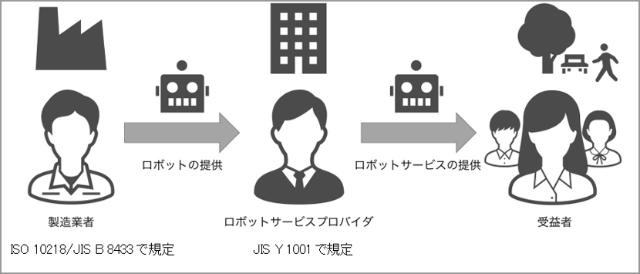 JIS-Y-1001