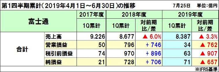富士通の2019年度(2020年3月期)第1四半期決算