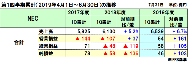 NECの2019年度(2020年3月期)第1四半期決算