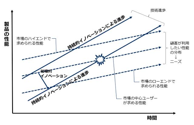 破壊的イノベーションのモデル