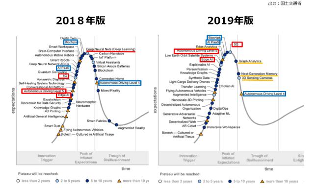 ハイプ・サイクル(2018年版と2019年版の比較)