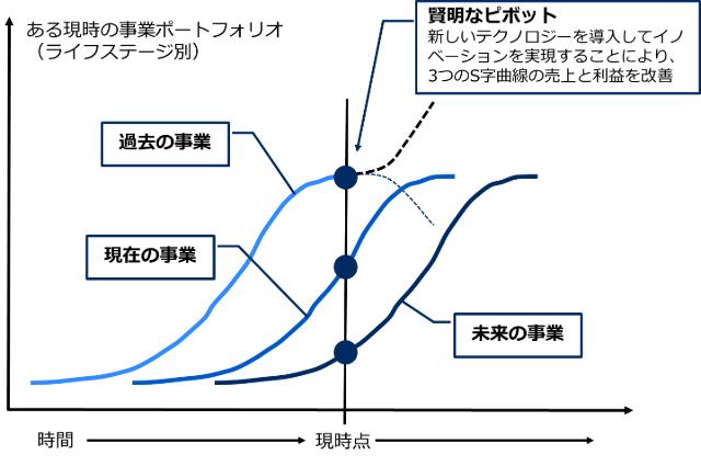 S字曲線の3ステージ
