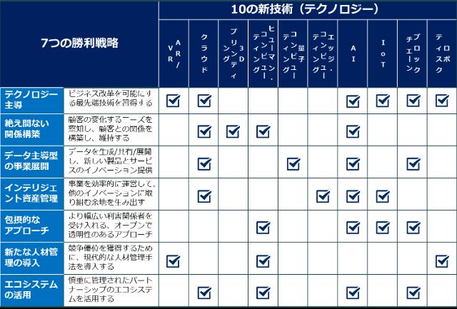 7つの勝利戦略