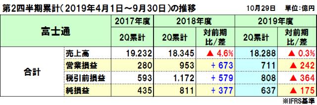 富士通の2019年度(2020年3月期)第2四半期決算