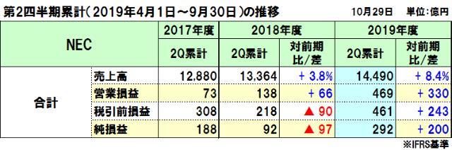 NECの2019年度(2020年3月期)第2四半期決算