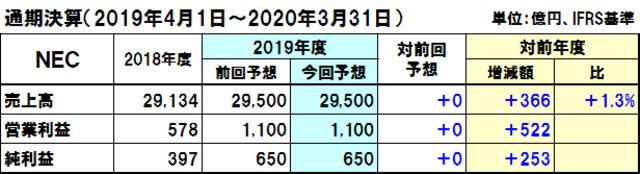 NECの2019年度通期決算予想