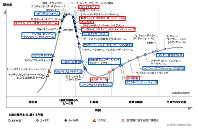 日本のハイプ・サイクル(2018年版)