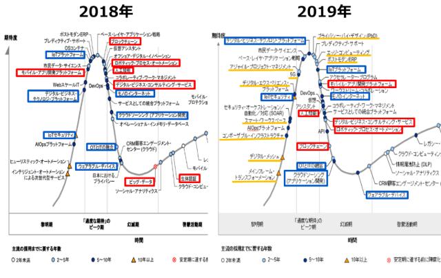 日本ハイプ・サイクル(2018年版と2019年版の比較)