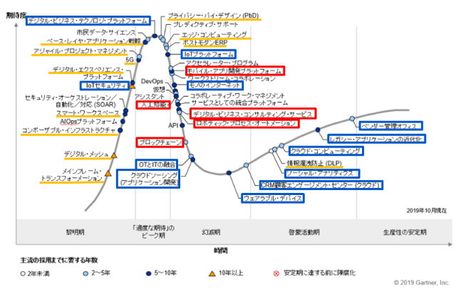 日本のハイプ・サイクル(2019年版)