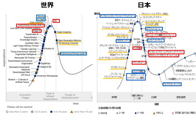 ハイプ・サイクル(2019年版)の世界と日本