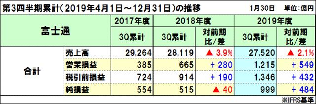 富士通の2019年度(2020年3月期)第3四半期決算